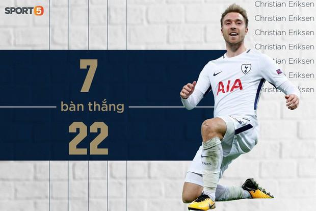 Những con số ấn tượng nhất Ngoại hạng Anh 2018/19: Kẻ về nhì vĩ đại Liverpool và những kỷ lục lần đầu được thiết lập - Ảnh 9.