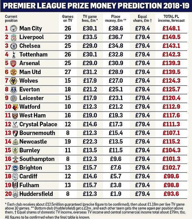 Khủng khiếp như tiền thưởng Ngoại hạng Anh: đến đội bét bảng cũng nhận số tiền mà những đội vô địch giải khác nằm mơ không thấy - Ảnh 1.