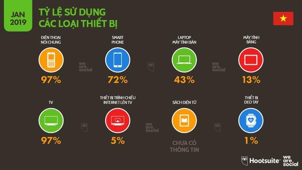 Infographic: Người Việt sử dụng mạng xã hội, Internet và đồ công nghệ nhiều tới mức nào? - Ảnh 1.