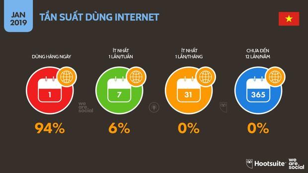 Infographic: Người Việt sử dụng mạng xã hội, Internet và đồ công nghệ nhiều tới mức nào? - Ảnh 3.
