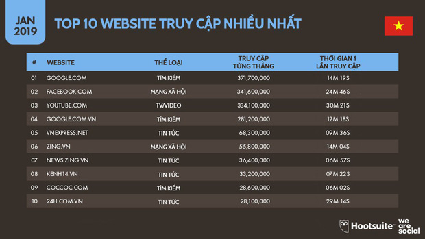 Infographic: Người Việt sử dụng mạng xã hội, Internet và đồ công nghệ nhiều tới mức nào? - Ảnh 4.