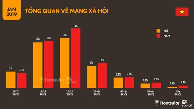 Infographic: Người Việt sử dụng mạng xã hội, Internet và đồ công nghệ nhiều tới mức nào? - Ảnh 8.