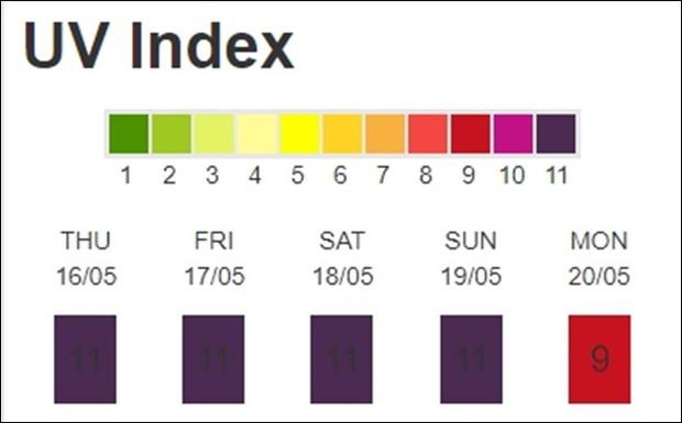 Hà Nội chính thức bước vào đợt nắng nóng gay gắt, chỉ số tia UV trong 3 ngày tới đạt mức cực kỳ nguy hại - Ảnh 3.