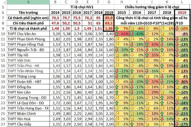 Bất ngờ tỉ lệ chọi vào lớp 10 ở Hà Nội giảm mạnh nhất trong 5 năm qua - Ảnh 1.