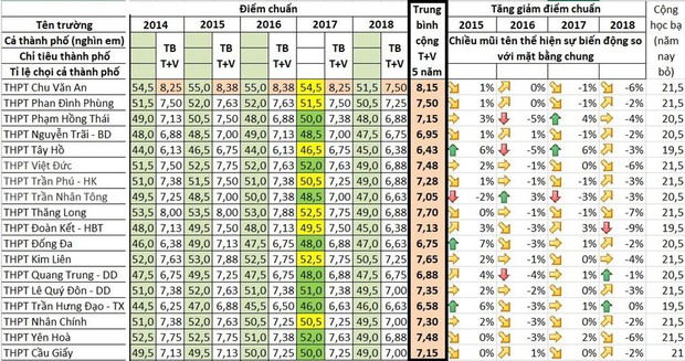 Bất ngờ tỉ lệ chọi vào lớp 10 ở Hà Nội giảm mạnh nhất trong 5 năm qua - Ảnh 2.