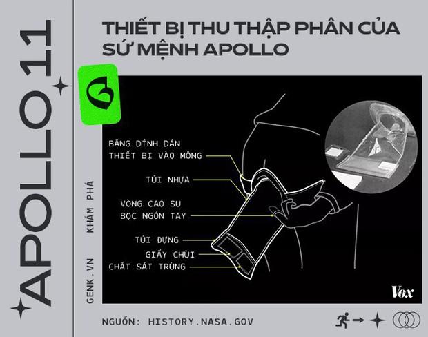 Phi hành gia đã để lại hàng đống phân trên Mặt Trăng và lần tới, chúng ta sẽ phải lên đó mang chúng về - Ảnh 4.