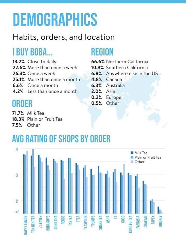 Không ngờ trà sữa ở Mỹ được ưa chuộng đến mức có vô số thương hiệu, đứng top là những cái tên lạ hoắc - Ảnh 3.