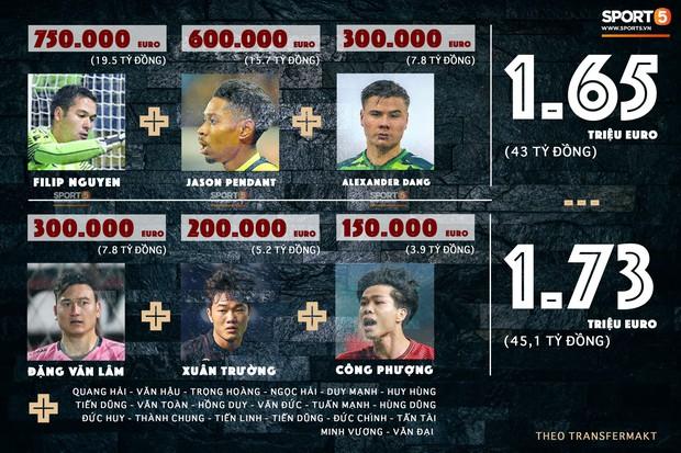 3 cầu thủ Việt kiều đang gây sốt có giá trị gần bằng cả đội tuyển Việt Nam - Ảnh 1.