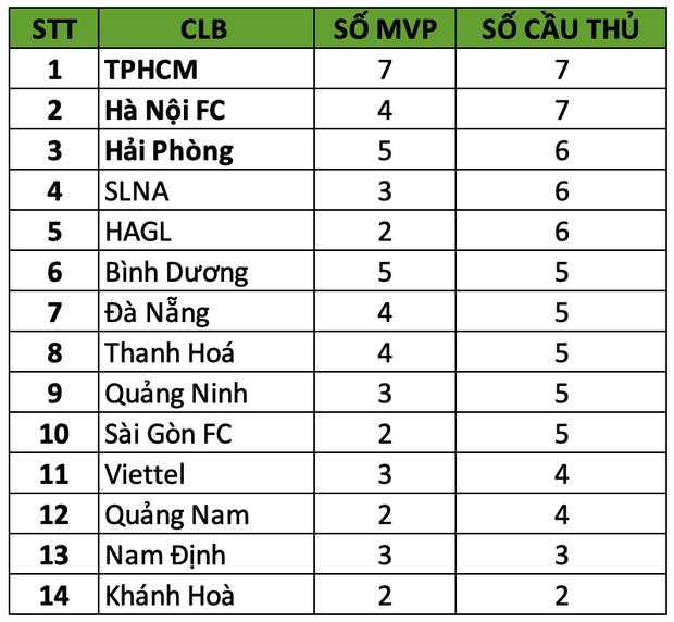 Văn Toàn có thêm biệt danh chục củ nhờ đứng nhất ở giải thưởng quan trọng này tại V.League - Ảnh 3.