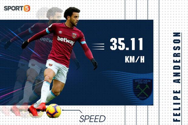 10 cầu thủ chạy nhanh nhất Ngoại hạng Anh mùa này: Bất ngờ nhất là vị trí số 9 - Ảnh 4.