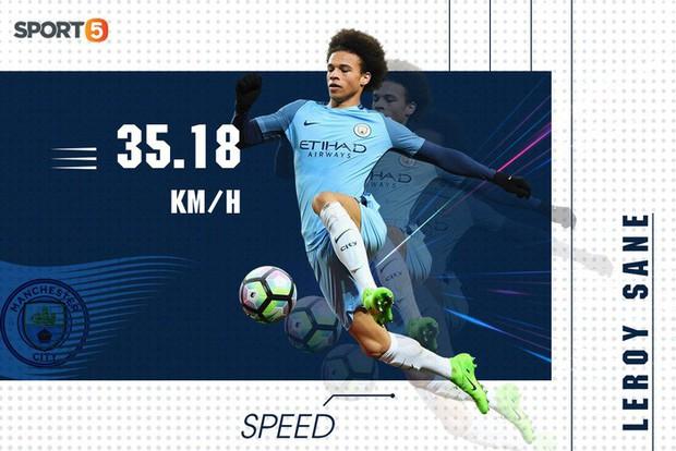 10 cầu thủ chạy nhanh nhất Ngoại hạng Anh mùa này: Bất ngờ nhất là vị trí số 9 - Ảnh 7.