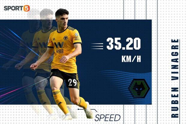 10 cầu thủ chạy nhanh nhất Ngoại hạng Anh mùa này: Bất ngờ nhất là vị trí số 9 - Ảnh 8.