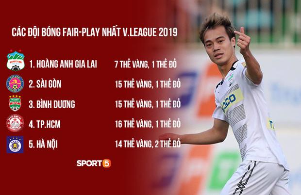 HAGL fair-play nhất, nhưng CLB nhận nhiều thẻ phạt nhất V.League mới khiến tất cả bất ngờ - Ảnh 1.
