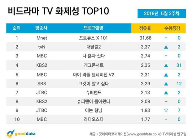 Produce X 101 cùng dàn thí sinh cực phẩm thi nhau càn quét bảng xếp hạng show thực tế tại Hàn Quốc - Ảnh 1.
