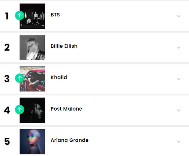 Vượt Twenty One Pilots, BTS là nhóm nhạc đầu tiên trên thế giới lập thành tích này trên BXH Billboard! - Ảnh 1.