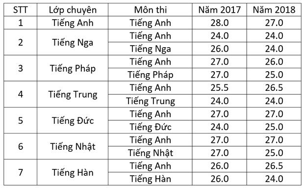 Điểm chuẩn vào lớp 10 trường chuyên tại Hà Nội qua các năm - Ảnh 1.