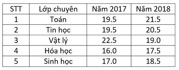 Điểm chuẩn vào lớp 10 trường chuyên tại Hà Nội qua các năm - Ảnh 2.