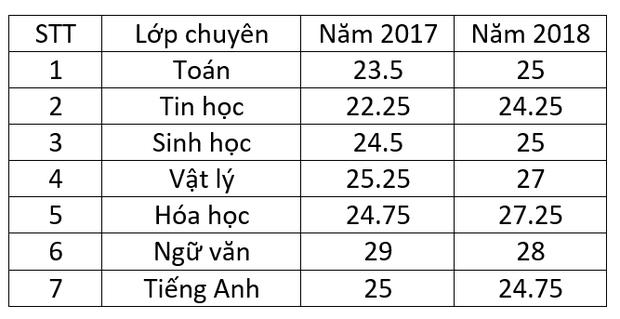 Điểm chuẩn vào lớp 10 trường chuyên tại Hà Nội qua các năm - Ảnh 3.