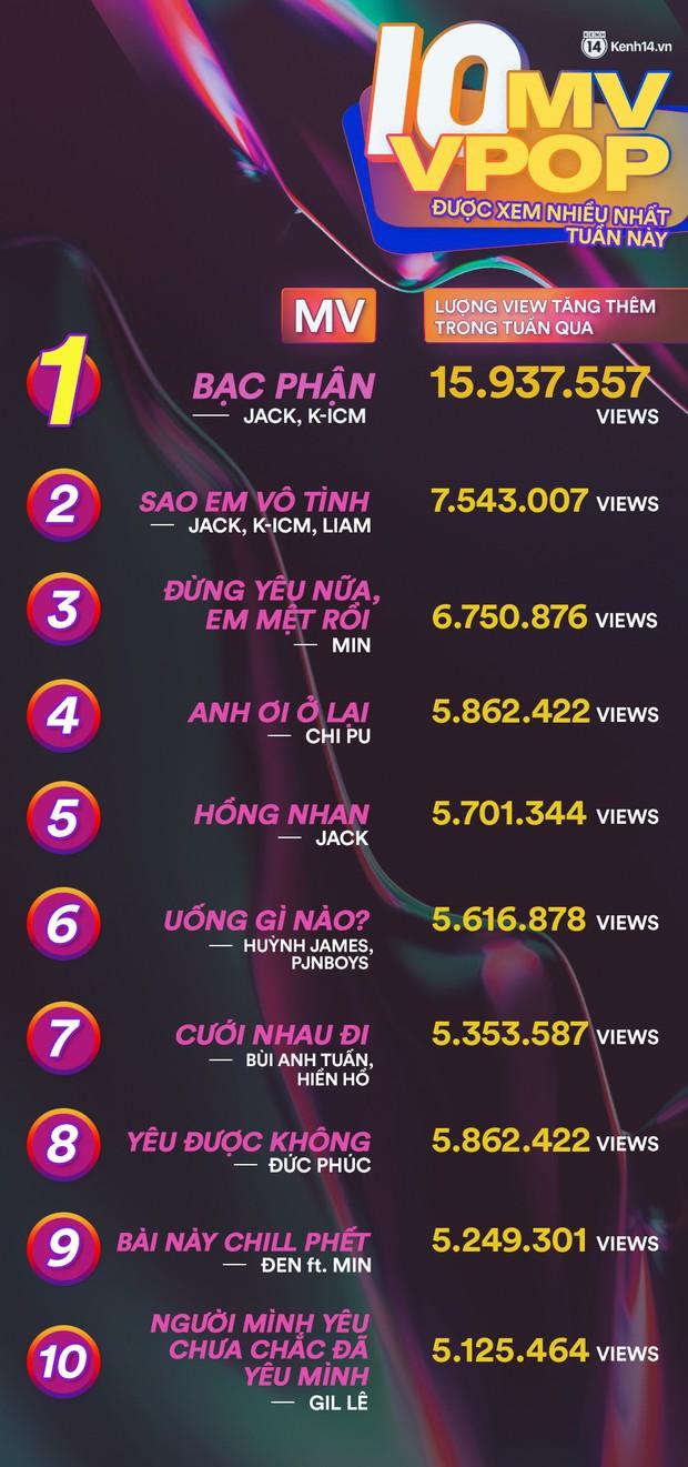10 MV được xem nhiều nhất Youtube tuần qua: một tên tuổi Underground bỏ xa Min và Chi Pu, Đen - Min kết hợp 1 ngày đã vào luôn bảng vàng - Ảnh 1.