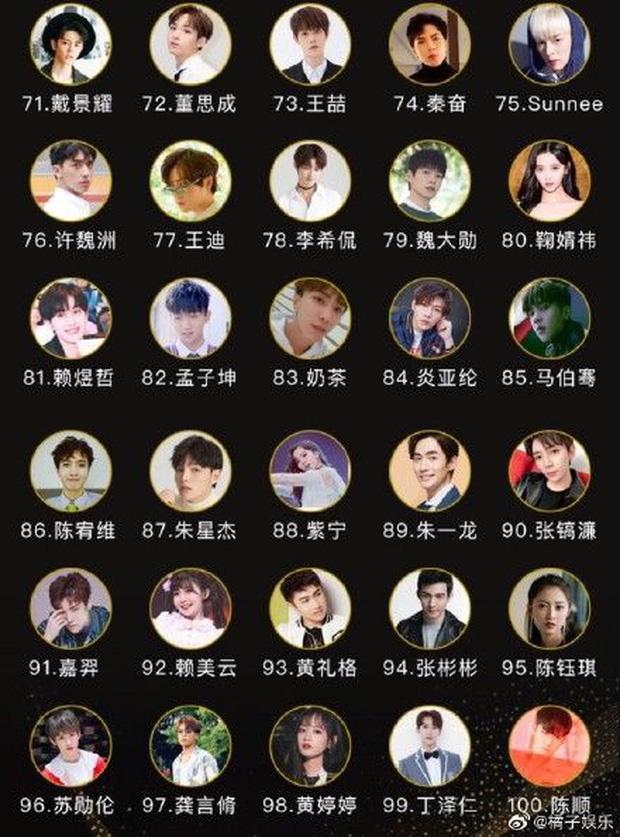 Top 100 thần tượng Cbiz đẹp nhất 2019: Địch Lệ Nhiệt Ba lọt thỏm giữa rừng mỹ nam, Luhan nhường bước trước đàn em - Ảnh 16.