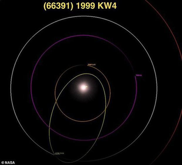 Cặp tiểu hành tinh nguy hiểm áp sát Trái Đất đêm nay  - Ảnh 2.