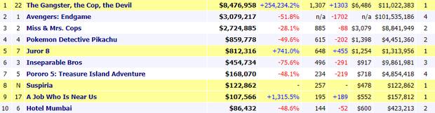 Kí Sinh Trùng xứ Hàn tự hào giành thẳng Cành Cọ Vàng về tay giữa Cannes, Aladdin lẫn Godzilla tuần sau hãy coi chừng! - Ảnh 4.