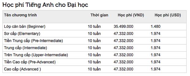 Top những trường ĐH có học phí cao nhất Việt Nam, RMIT chắc chắn đứng đầu nhưng trường thứ 2 mới bất ngờ - Ảnh 3.