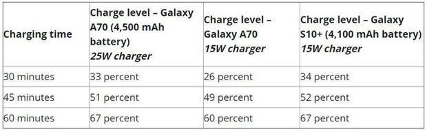 Thử nghiệm thực tế công nghệ sạc siêu nhanh 25W của Samsung - Ảnh 2.