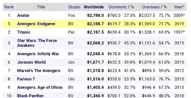 Nóng: ENDGAME cán mốc 2,188 tỉ USD chỉ sau 10 ngày công chiếu, vượt mặt Titanic trên bảng xếp hạng doanh thu - Ảnh 3.