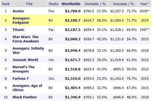Sở hữu phim hốt bạc 1 nhất 1 nhì hành tinh, Gamora vẫn mất ghế nữ hoàng phòng vé trước Góa phụ địa cầu Scarlett Johansson! - Ảnh 1.