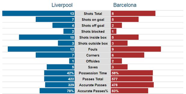 ĐỊA CHẤN: Liverpool vào chung kết Champions League sau màn ngược dòng không thể tin nổi trước Barcelona - Ảnh 2.