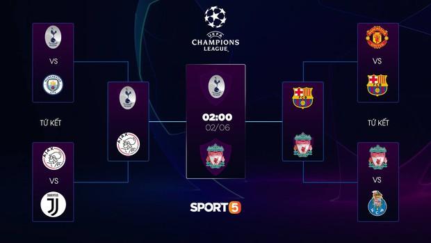 Lịch thi đấu chung kết Champions League 2019 diễn ra đêm nay, xem ngay để không bỏ lỡ trận đấu bóng đá lớn nhất năm nay - Ảnh 2.