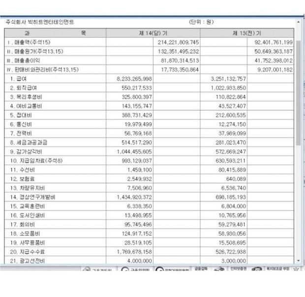Bất ngờ trước số tiền Bighit chi cho việc quảng cáo và lý do vì sao BTS chẳng cần đến media play - Ảnh 13.