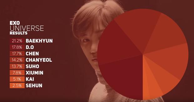 Xiumin khoe giọng xuất sắc trong MV hậu nhập ngũ, fan thắc mắc tại sao năm ngoái anh lại hát ít nhất nhì EXO - Ảnh 7.