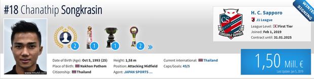 4 ngôi sao tuyển Thái Lan có giá đắt gấp 2 lần đội tuyển Việt Nam, sẵn sàng cho đại chiến tại Kings Cup - Ảnh 2.