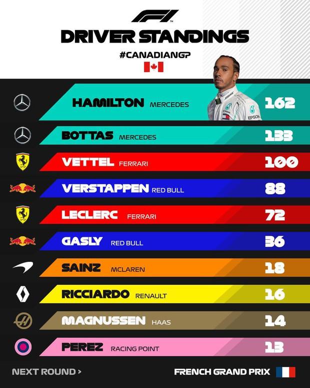 Drama cực mạnh trên đường đua F1: Cựu vô địch thế giới tự ý thay đổi vị trí xe về đích, đứng luôn lên bục podium cùng tay đua thắng cuộc - Ảnh 12.