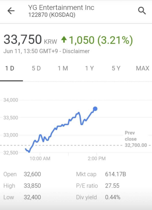 Truyền thông Hàn crush nặng YG: Cứ gà nhà YG có hoạt động, cổ phiếu tăng lên được một chút là y như rằng tặng ngay phốt mới - Ảnh 9.