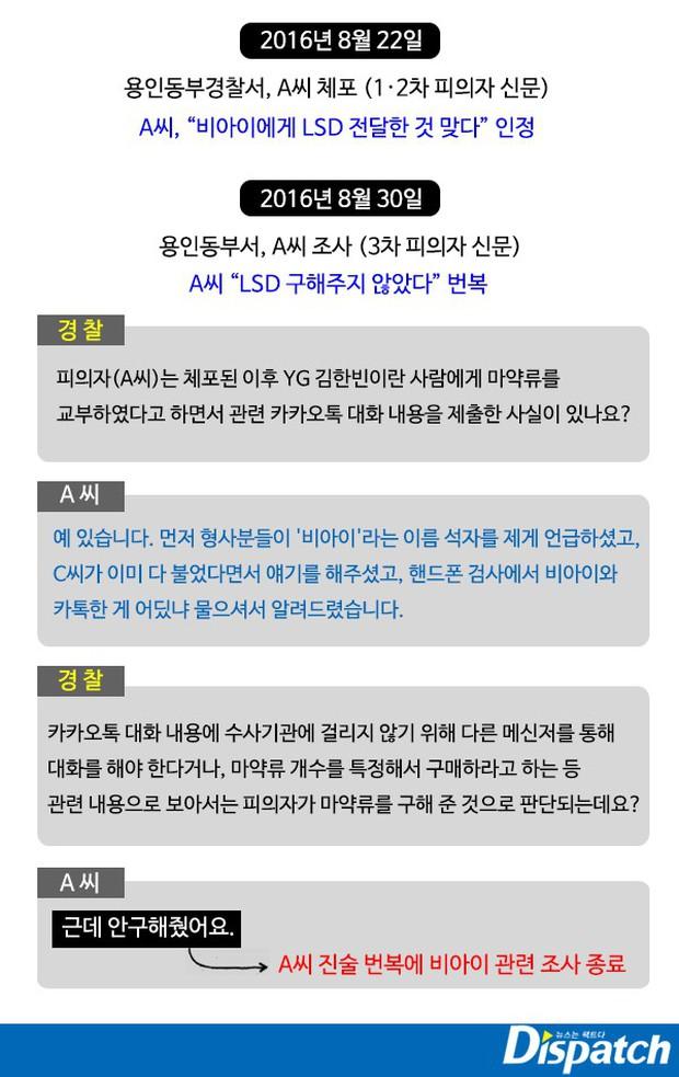 YG chưa hết phốt: Dispatch tung bằng chứng tố B.I (iKON) dùng ma túy bùa lưỡi, nhận hàng ngay trước ký túc xá - Ảnh 3.