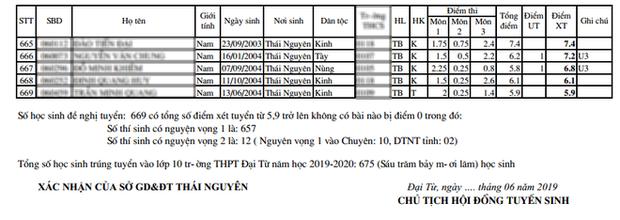 Không thể tin nổi: Một trường THPT ở Thái Nguyên có điểm chuẩn vào lớp 10 chỉ 5.9 điểm 3 môn! - Ảnh 2.