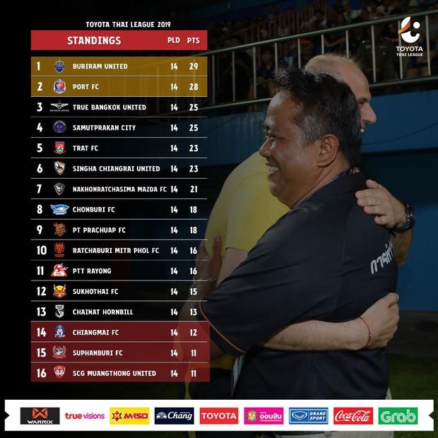 Văn Lâm bất lực trước sai lầm của đồng đội Hàn Quốc, Xuân Trường lên đỉnh Thai League 1 cùng Buriram United - Ảnh 3.