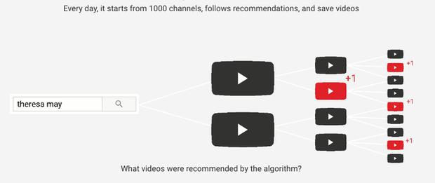 Tay trong của YouTube cũng phải tự nhận các nội dung đề xuất của mình là độc hại - Ảnh 4.