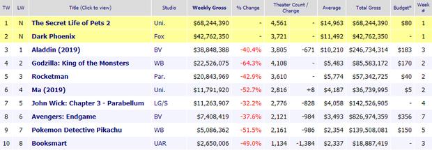 ENDGAME lần đầu không được độ, văng top 10 doanh thu phòng vé toàn cầu - Ảnh 1.