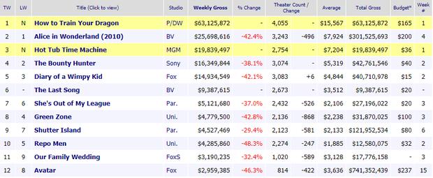 ENDGAME lần đầu không được độ, văng top 10 doanh thu phòng vé toàn cầu - Ảnh 4.