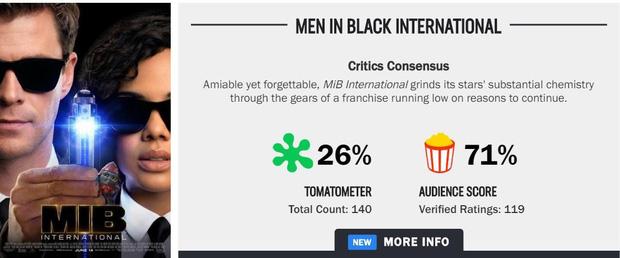 """""""Men In Black bị Giới phê bình chê như tát nước nhưng vẫn được lòng khán giả đại chúng - Ảnh 5."""