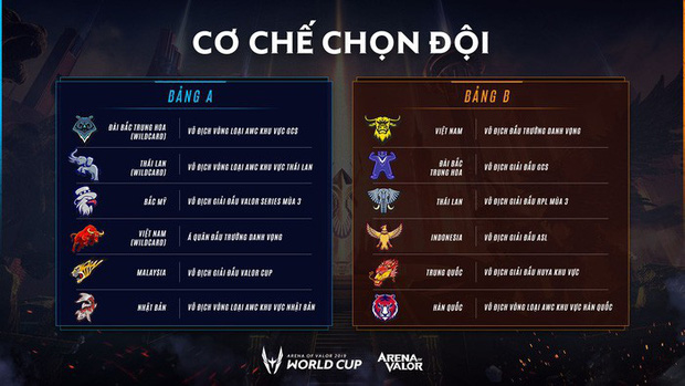Nhà thi đấu, thể thức và mọi điều bạn cần biết về AWC 2019, giải đấu chung kết thế giới Liên Quân Mobile được tổ chức ở Việt Nam - Ảnh 4.
