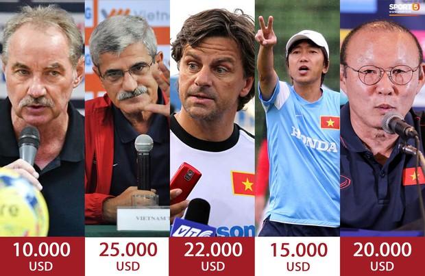 VFF tăng lương cho HLV Park Hang-seo lên 1 tỷ đồng/tháng, cao gấp 40 lần thầy Việt ở V.League - Ảnh 3.