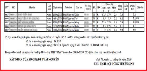 Điểm chuẩn lớp 10 một trường ở Thái Nguyên thấp kỷ lục: Hiệu trưởng nói gì? - Ảnh 2.