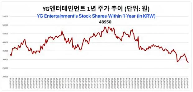 Tổng kết sương sương 6 tháng sóng gió của YG, công ty này đã để lạc trôi mất bao nhiêu tiền? - Ảnh 2.
