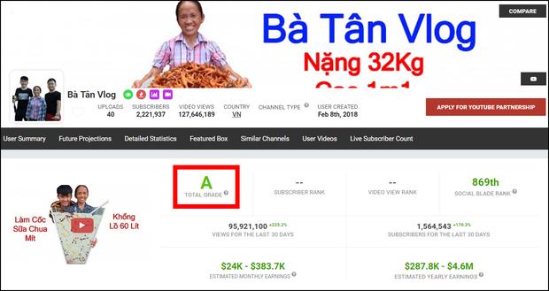 Đỉnh cao Bà Tân Vlog: Video được chấm chất lượng cao hơn cả kênh của Sơn Tùng, Đen Vâu, Chi Pu,... - Ảnh 1.