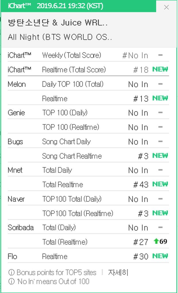 Ngoài san bằng kỉ lục của PSY, BTS còn lập thành tích ngang TWICE, lọt top cùng EXO, SNSD ở show âm nhạc - Ảnh 4.